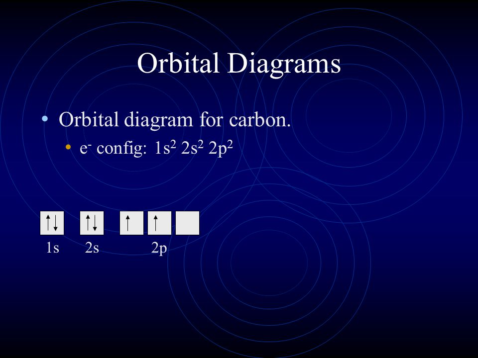 Hunds Rule Orbital Diagrams And Valence Electrons Ppt Download