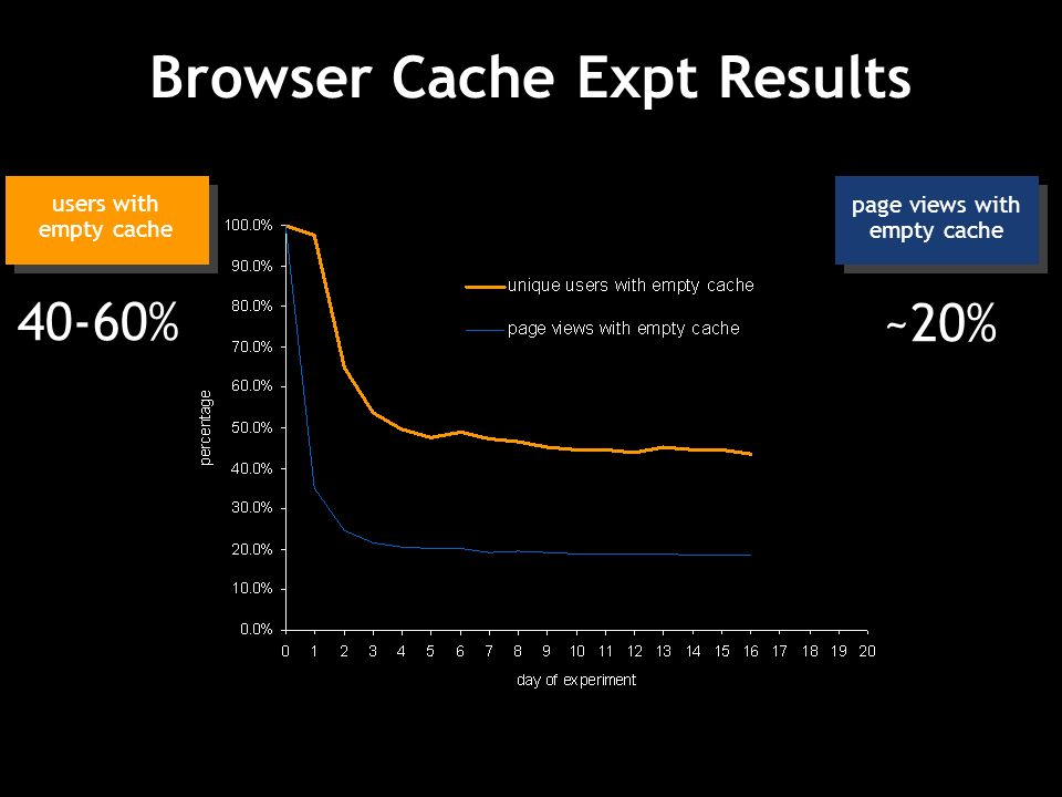 Browser Cache Expt Results