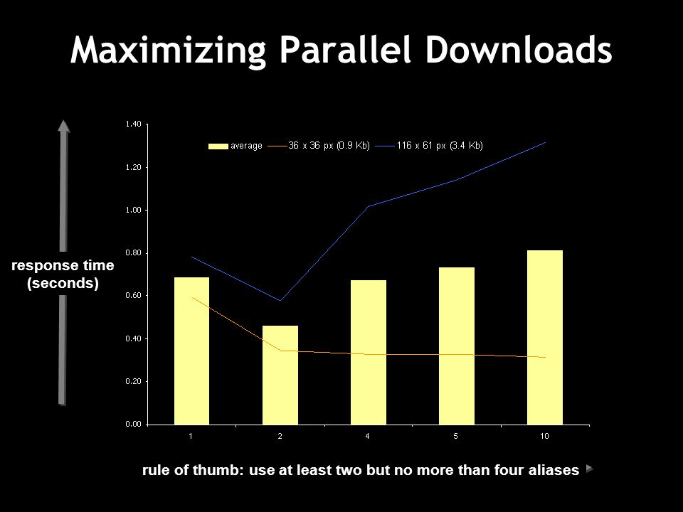 Maximizing Parallel Downloads