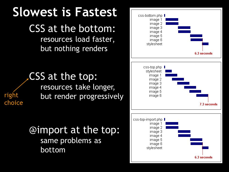 Slowest is Fastest CSS at the bottom: CSS at the top: