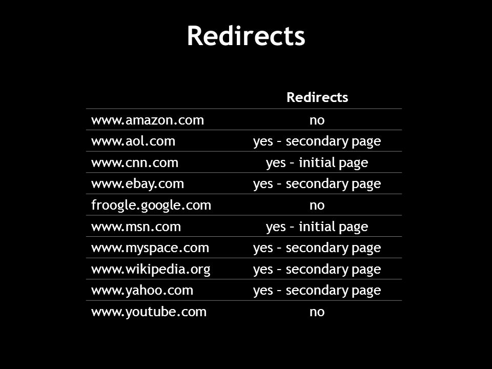 Redirects Redirects   no   yes – secondary page