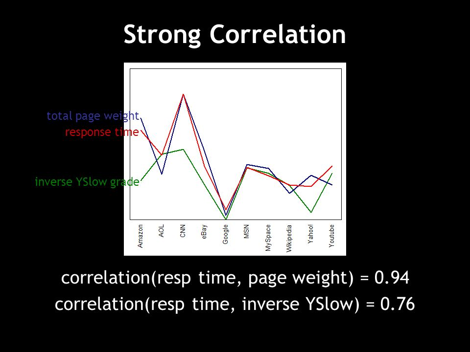 Strong Correlation correlation(resp time, page weight) = 0.94