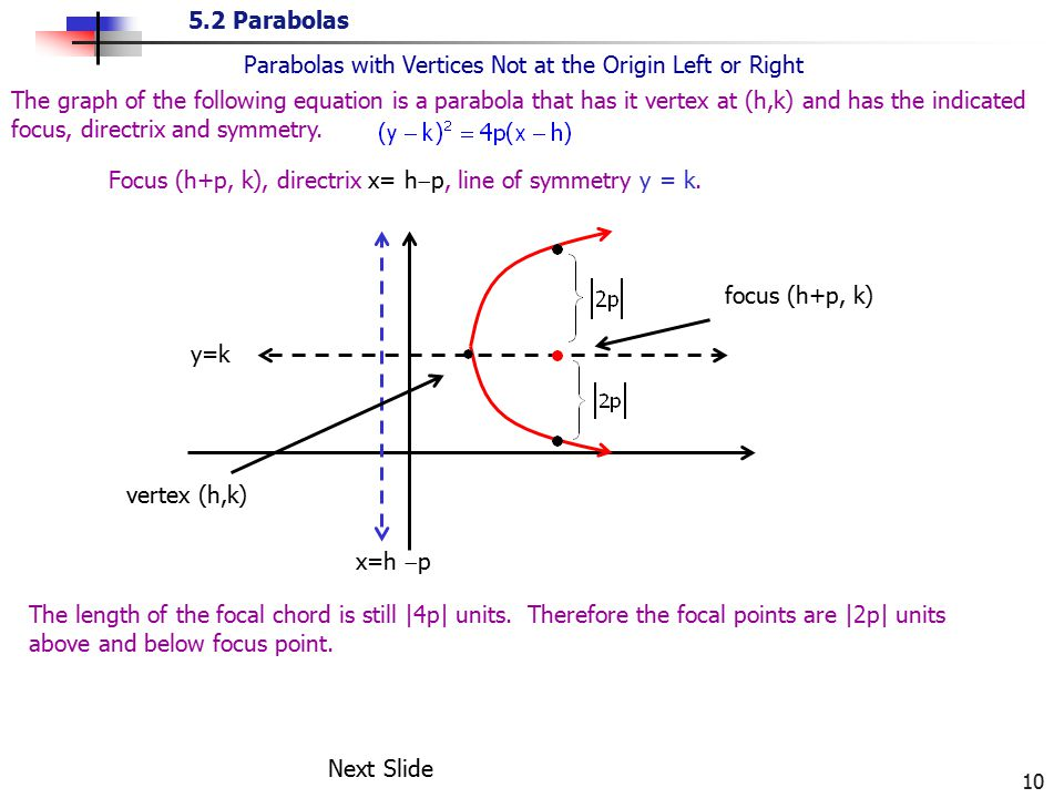 Parabolas with Vertices Not at the Origin Left or Right