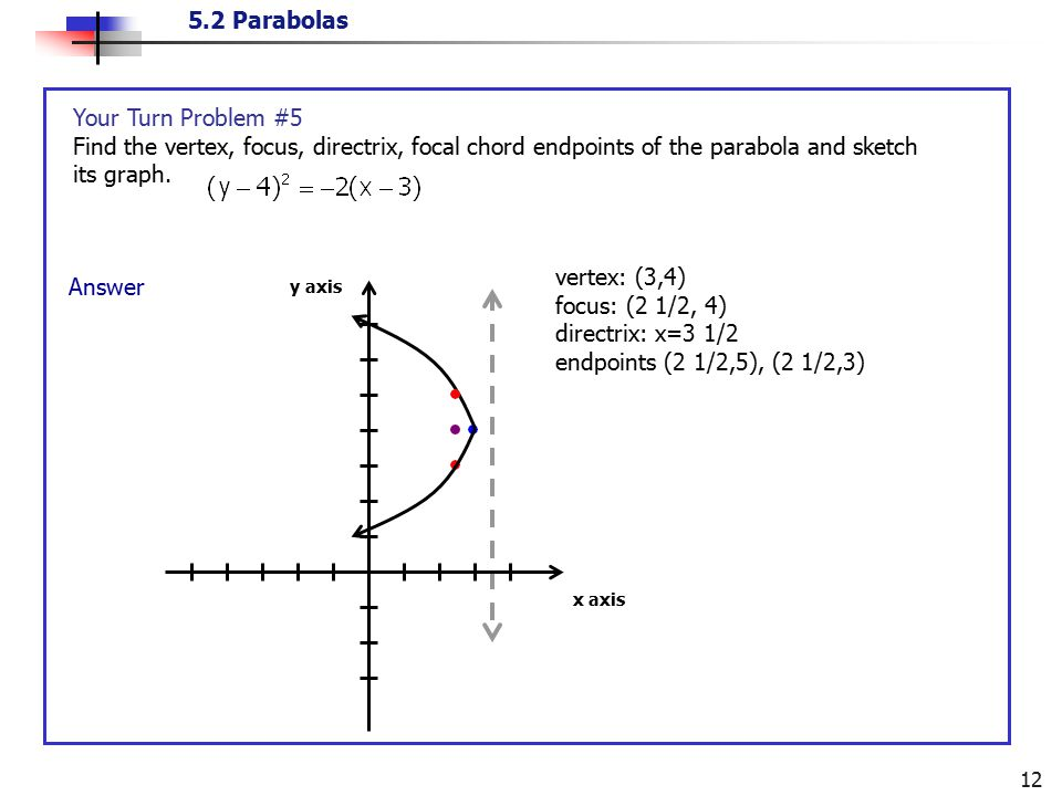 Your Turn Problem #5 Find the vertex, focus, directrix, focal chord endpoints of the parabola and sketch its graph.