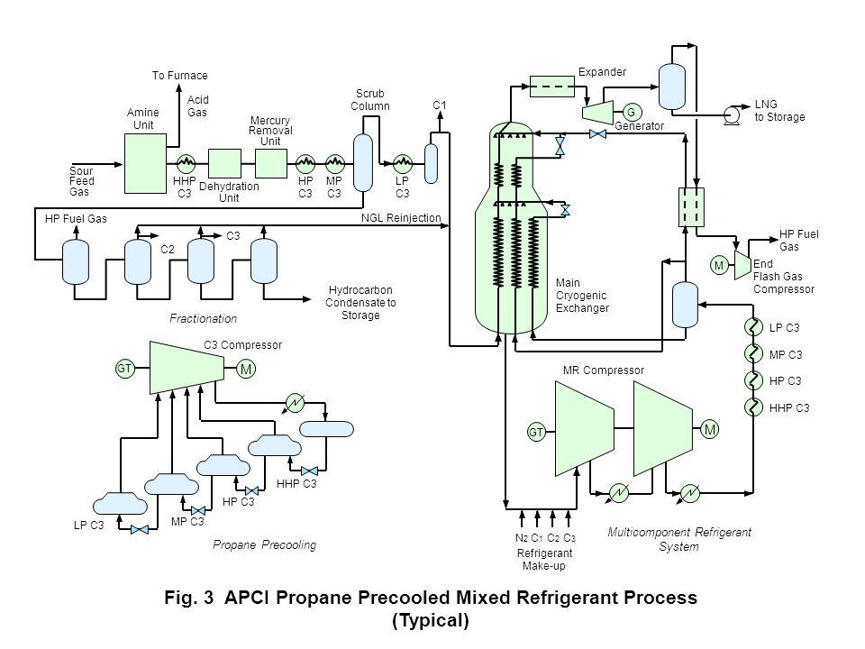 fig 1 lng block flow diagram ppt video online download Oil Tank Battery Diagram 3 apci propane precooled mixed refrigerant process (typical)