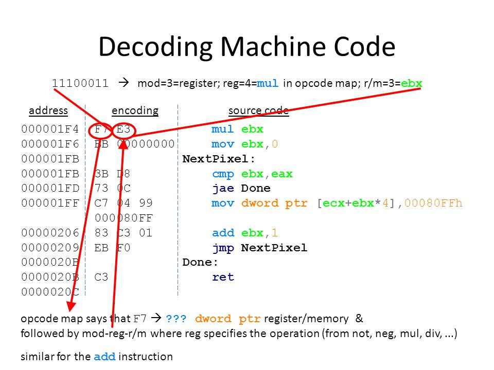 Decoding Machine Code  mod=3=register; reg=4=mul in opcode map; r/m=3=ebx. address. encoding.