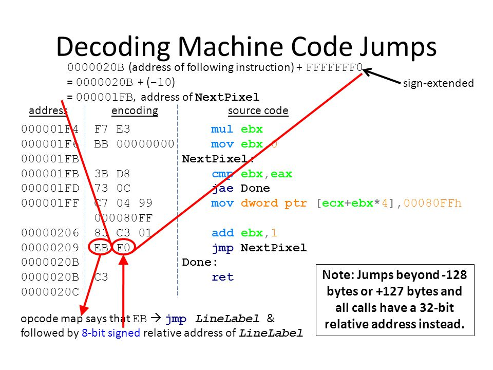 Decoding Machine Code Jumps
