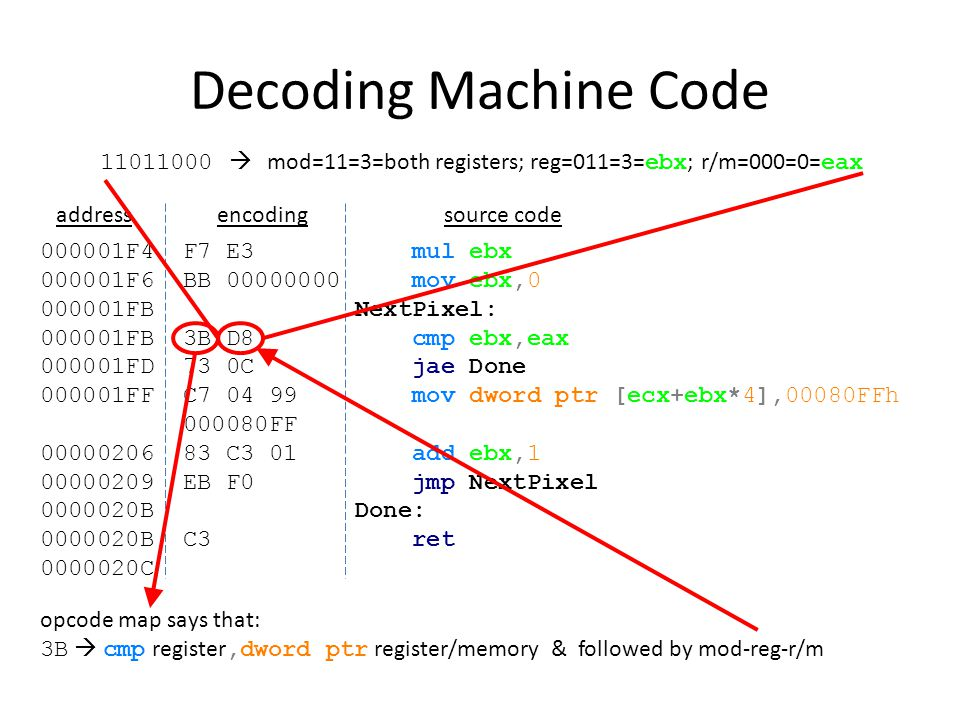 Decoding Machine Code  mod=11=3=both registers; reg=011=3=ebx; r/m=000=0=eax. address. encoding.