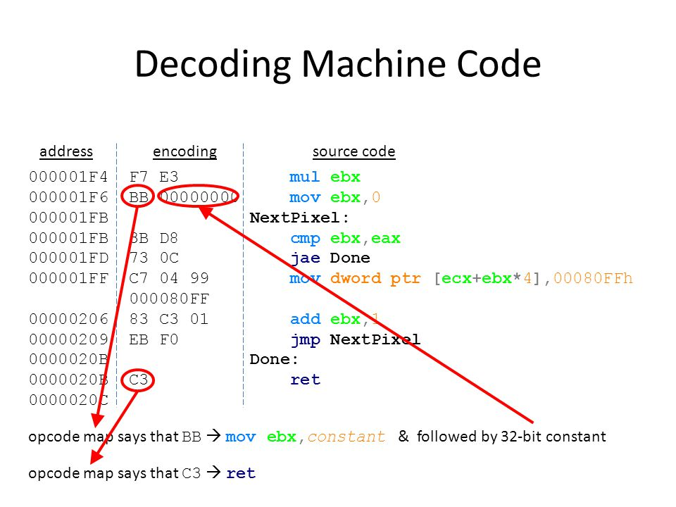 Decoding Machine Code address encoding source code