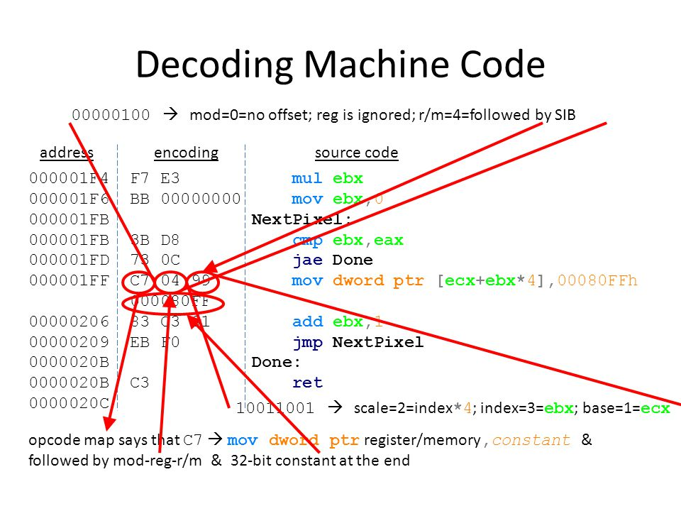 Decoding Machine Code  mod=0=no offset; reg is ignored; r/m=4=followed by SIB. address. encoding.