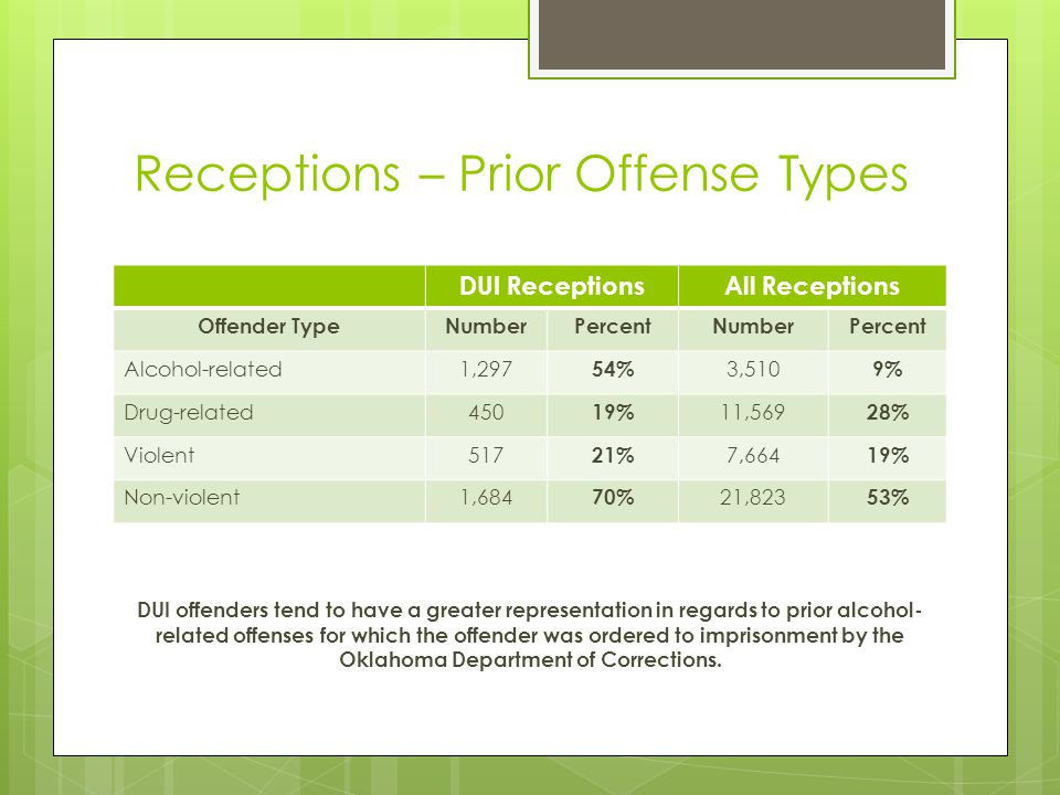 Receptions – Prior Offense Types