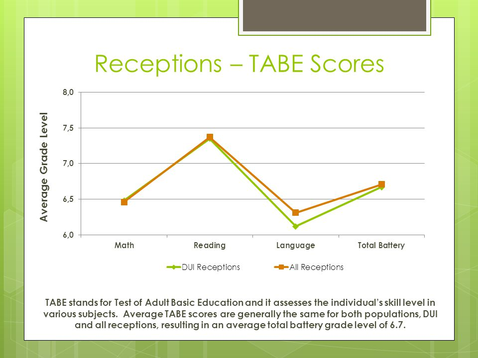 Receptions – TABE Scores
