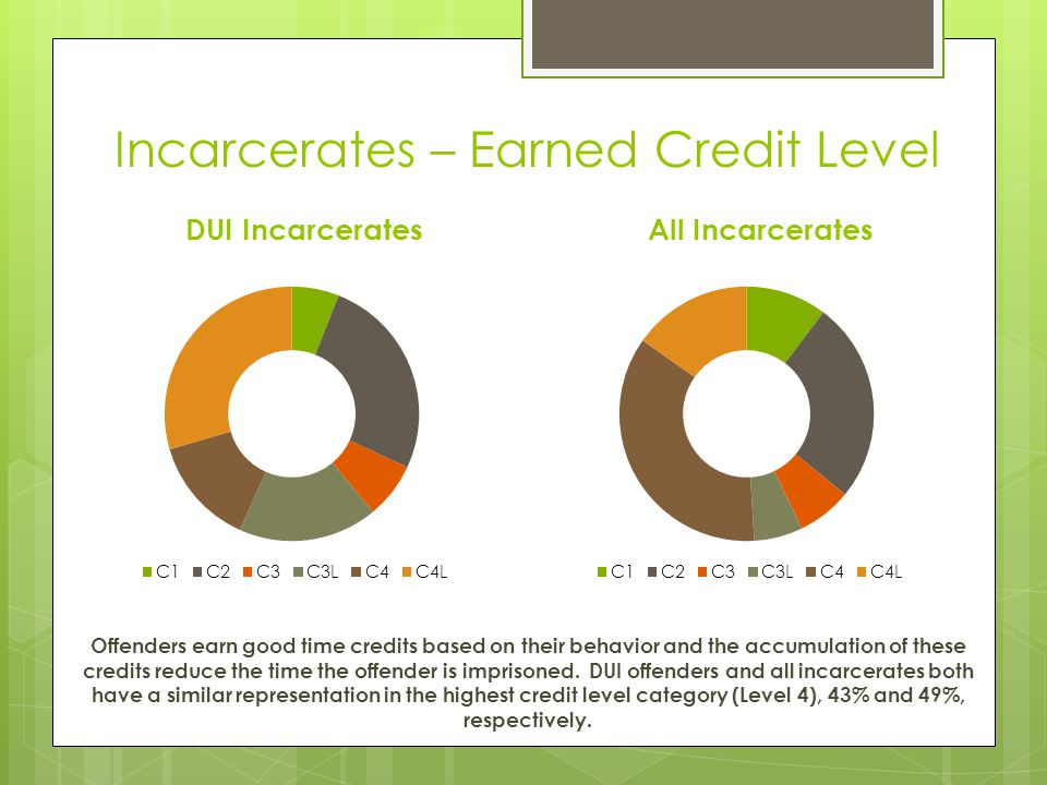 Incarcerates – Earned Credit Level