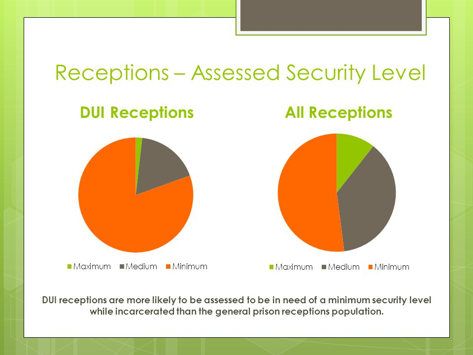 Receptions – Assessed Security Level