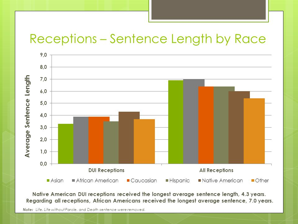 Receptions – Sentence Length by Race