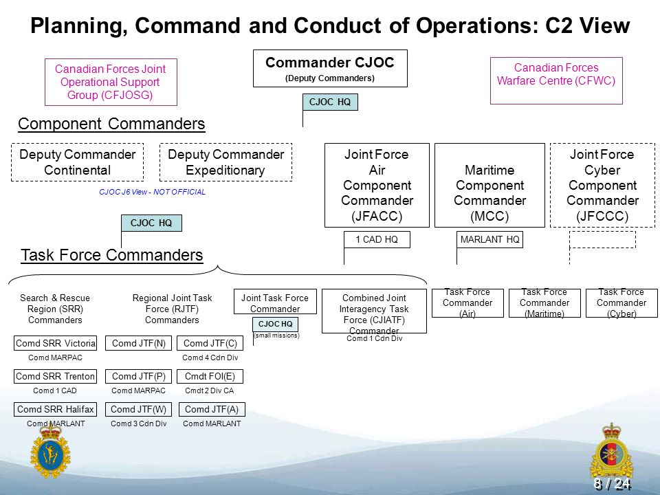Connecting Operations - ppt download