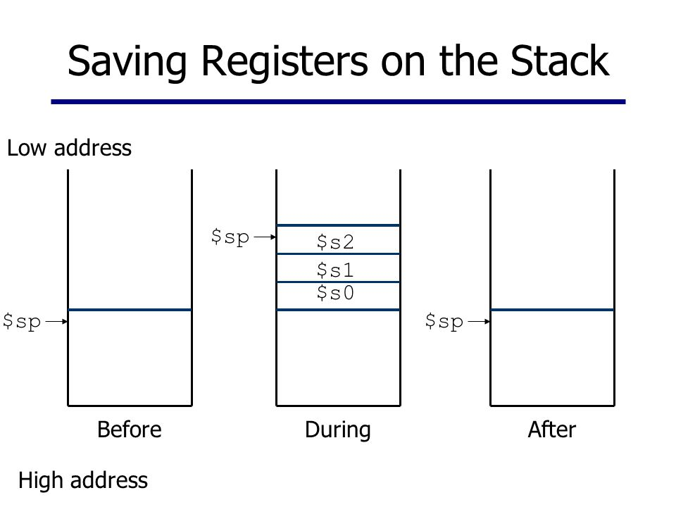 Saving Registers on the Stack