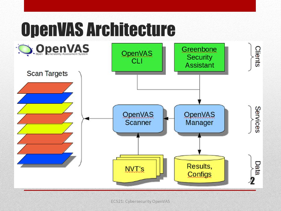 OpenVAS —A how-to guide about the most popular vulnerability