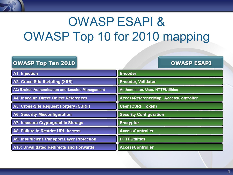 OWASP Top 10 for 2010 OWASP Education Nishi Kumar - ppt download