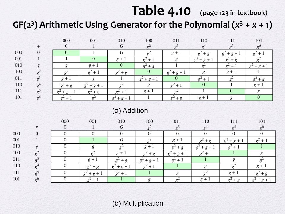 Table 4.10 (page 123 in textbook)