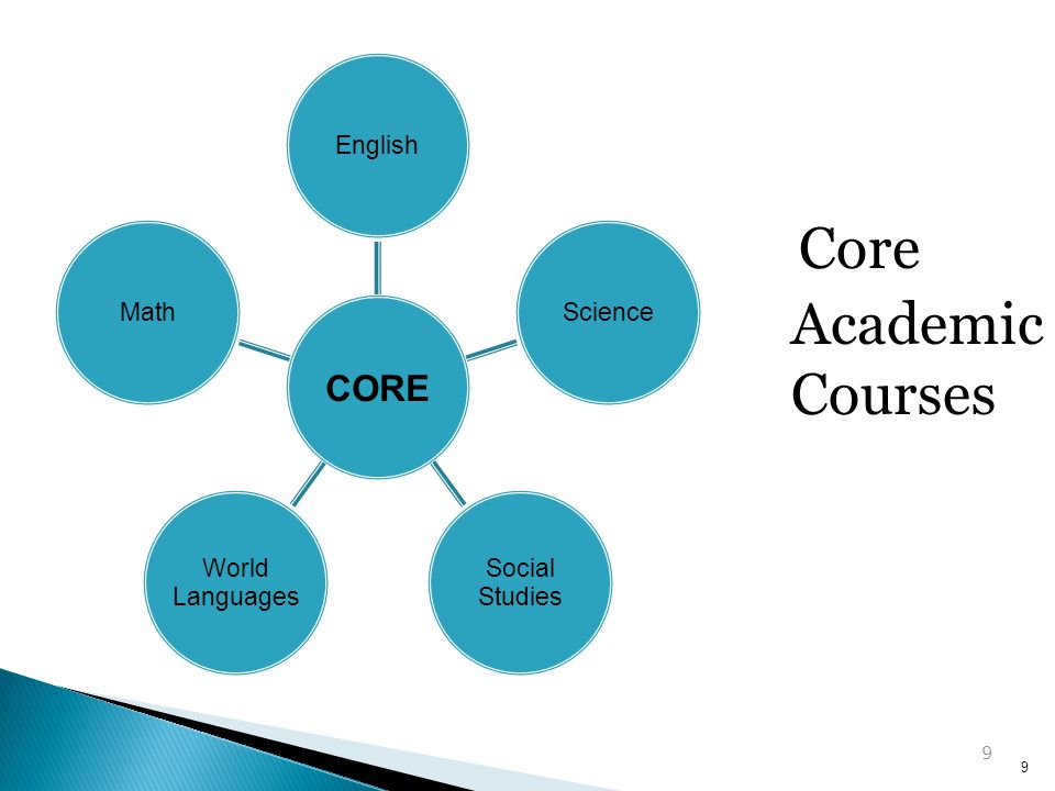 Core Academic Courses 9 CORE English Science Studies Social Languages