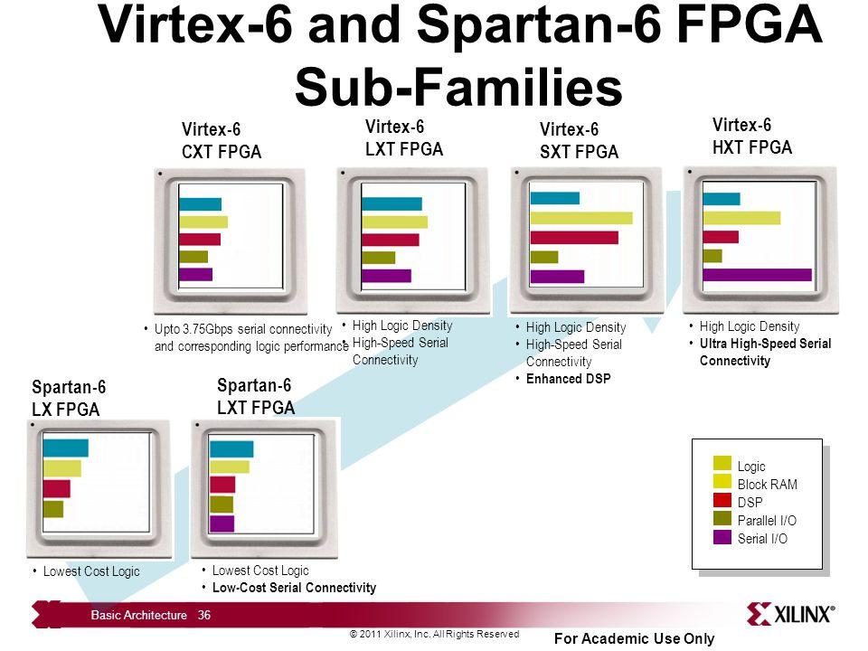 Basic FPGA Architectures - ppt download