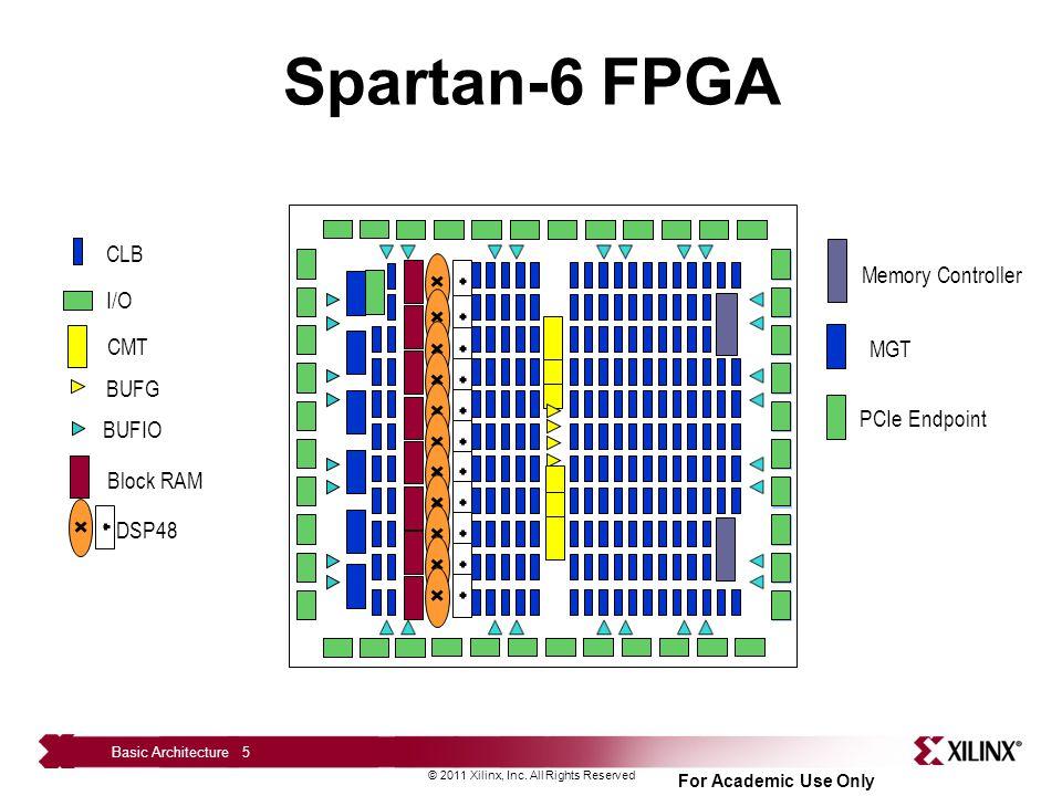 basic fpga architectures ppt download Spartan Mark VI Armor 5 spartan 6