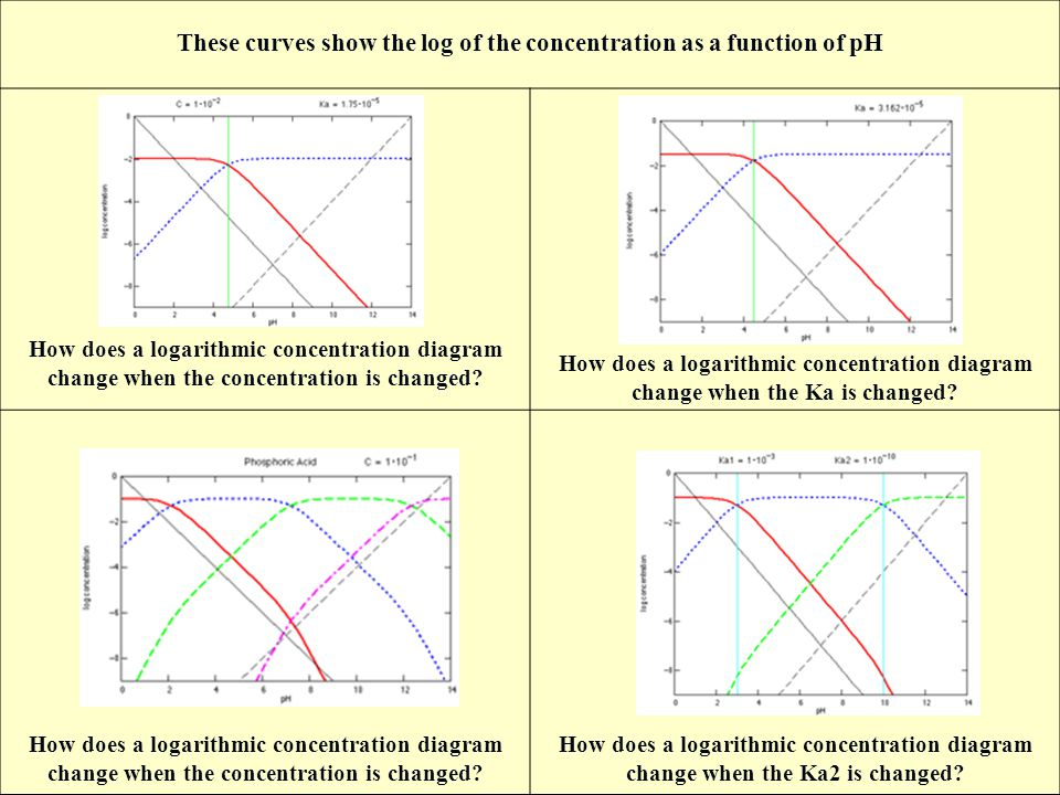 These+curves+show+the+log+of+the+concentration+as+a+function+of+pH equilibrium chemistry ppt video online download