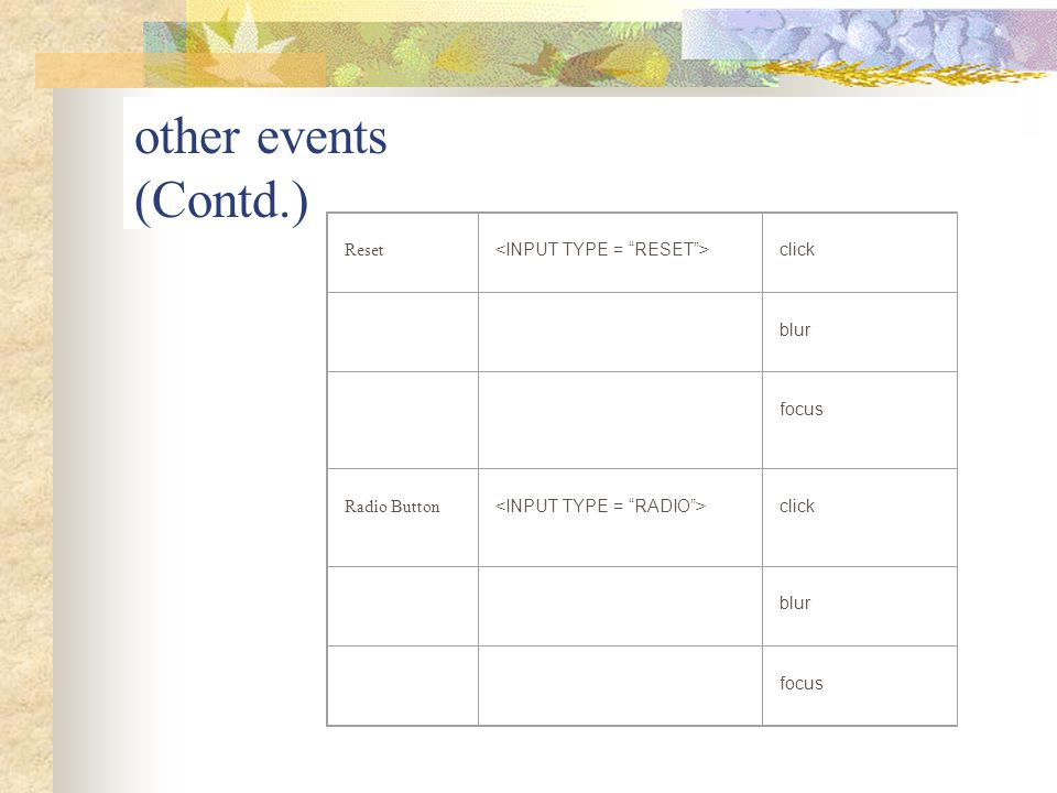 other events (Contd.) Reset <INPUT TYPE = RESET > click blur