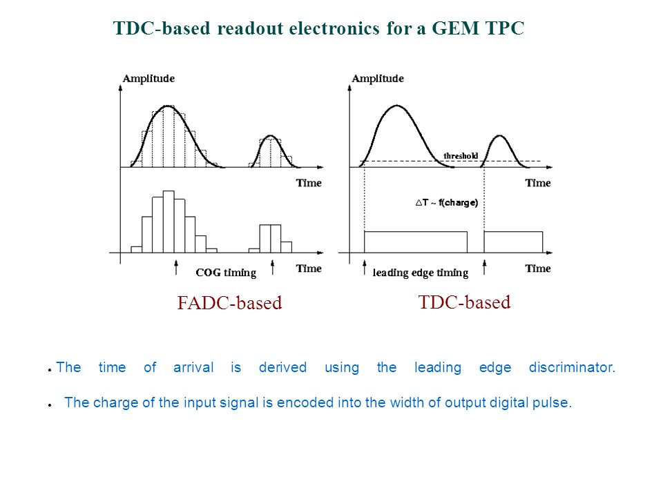 TDC-based readout electronics for a GEM TPC