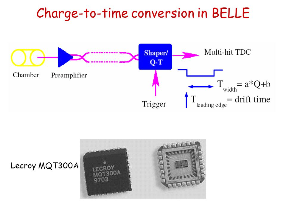 Charge-to-time conversion in BELLE