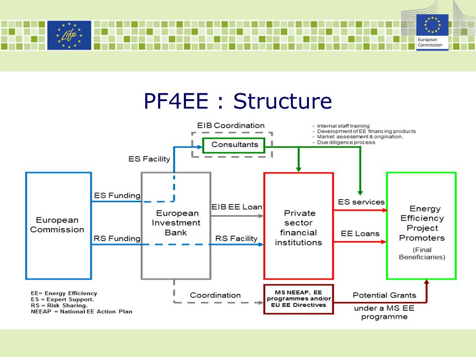PF4EE : Structure Sub-programme ENV: 75% of total