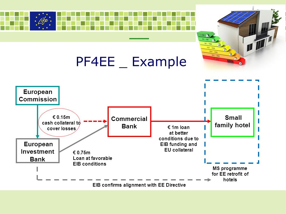 PF4EE _ Example European Commission Small family hotel Commercial Bank