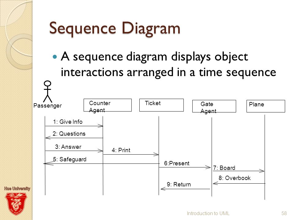 Uml unified modeling language ppt download 58 sequence ccuart Choice Image