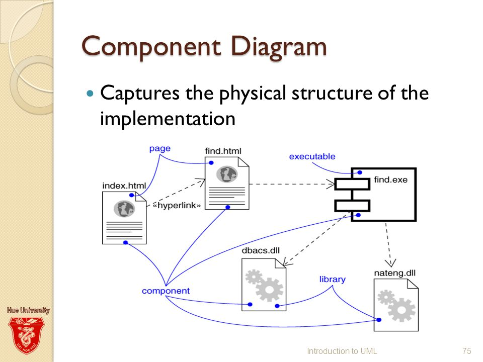 Uml unified modeling language ppt download 75 component diagram captures the physical structure of the implementation introduction to uml ccuart Image collections
