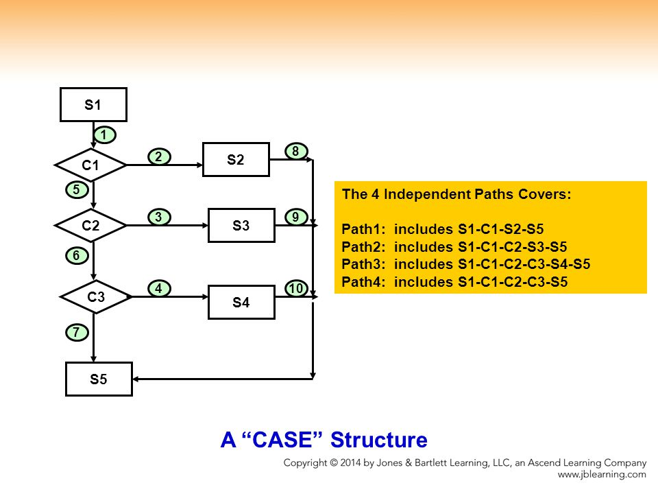 A CASE Structure S1 S2 C1 The 4 Independent Paths Covers: