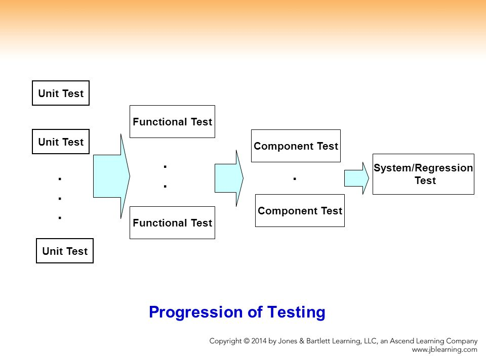 Progression of Testing