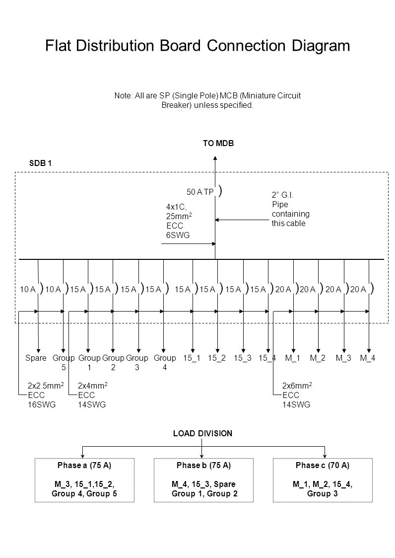 Flat Distribution Board Connection Diagram
