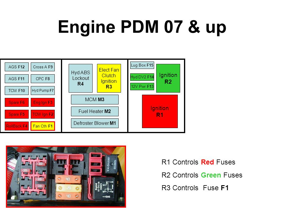 Engine PDM 07 & up R1 Controls Red Fuses R2 Controls Green Fuses