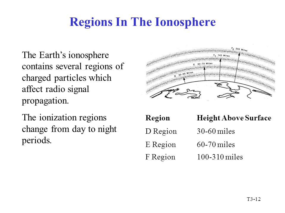 Regions In The Ionosphere