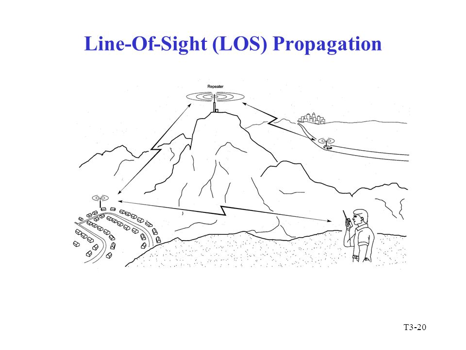 Line-Of-Sight (LOS) Propagation