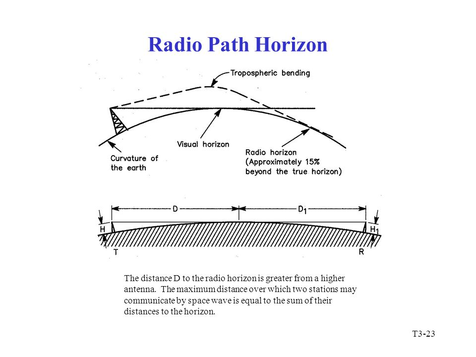 Radio Path Horizon The distance D to the radio horizon is greater from a higher. antenna. The maximum distance over which two stations may.