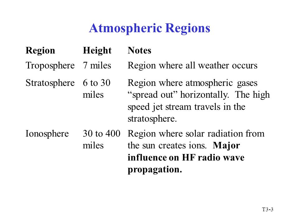 Atmospheric Regions Region Height Notes Troposphere 7 miles