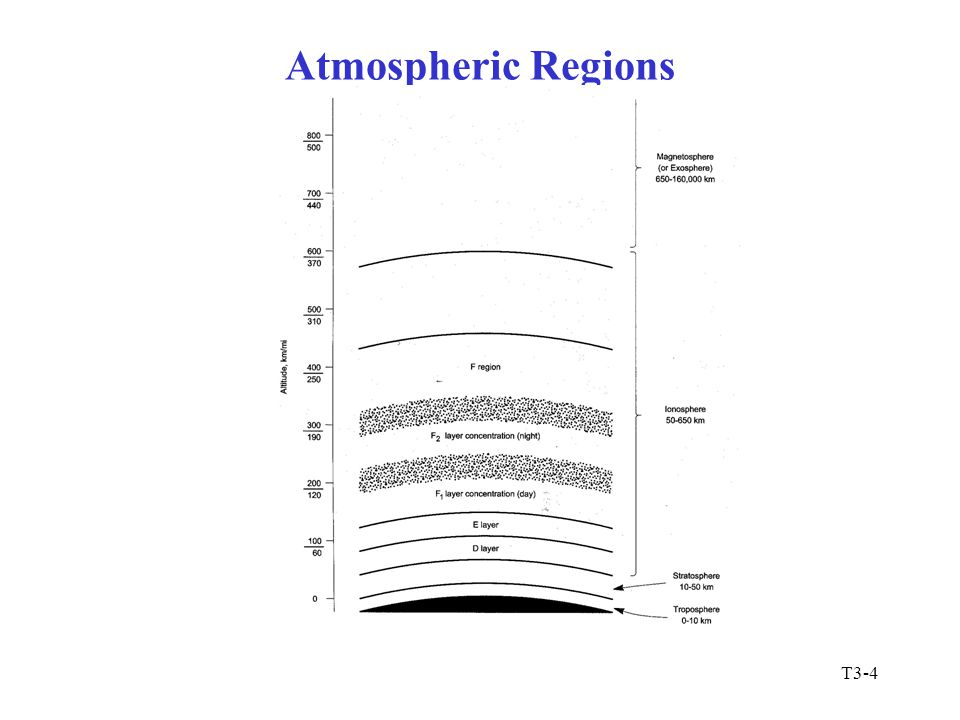 Atmospheric Regions