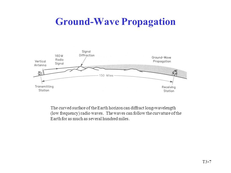 Ground-Wave Propagation