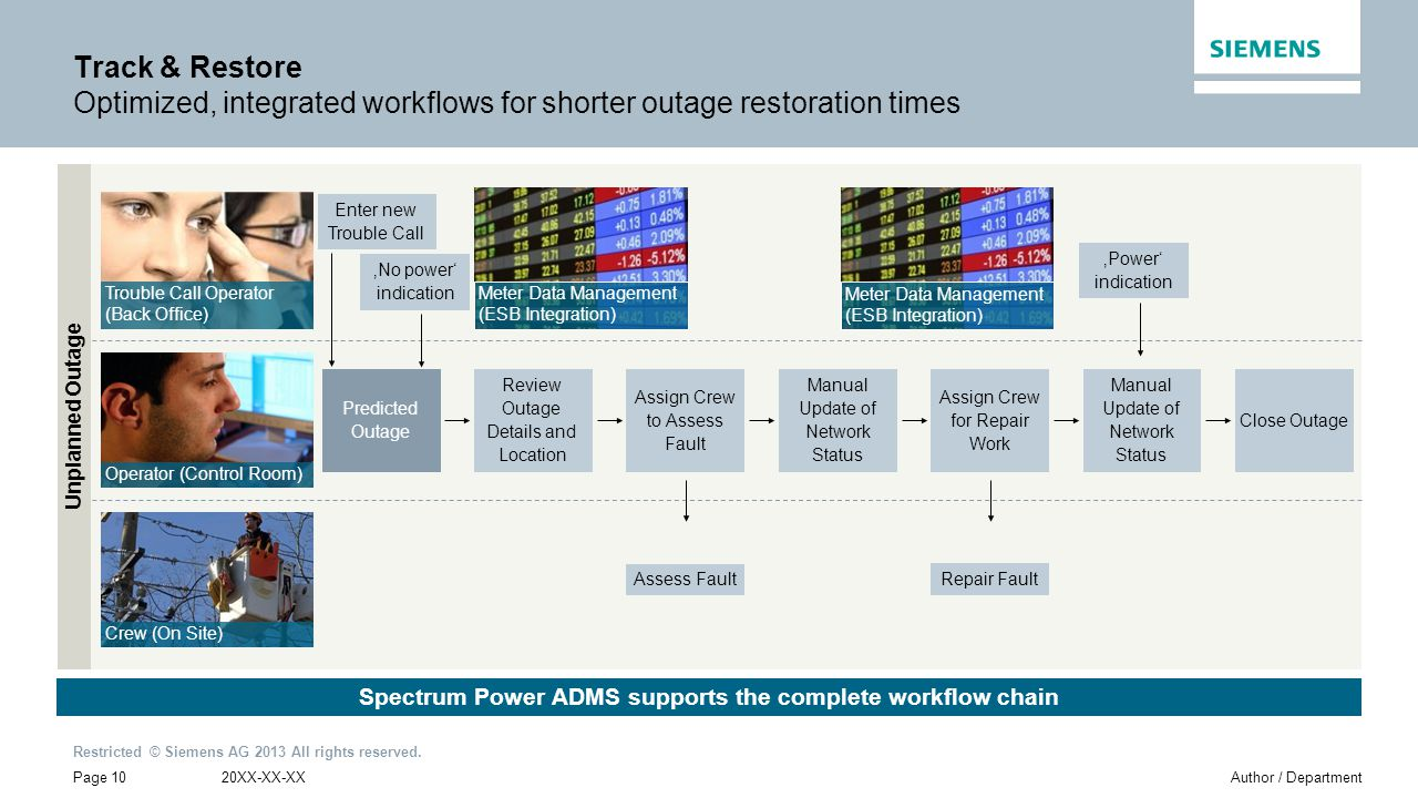Spectrum Power ADMS supports the complete workflow chain