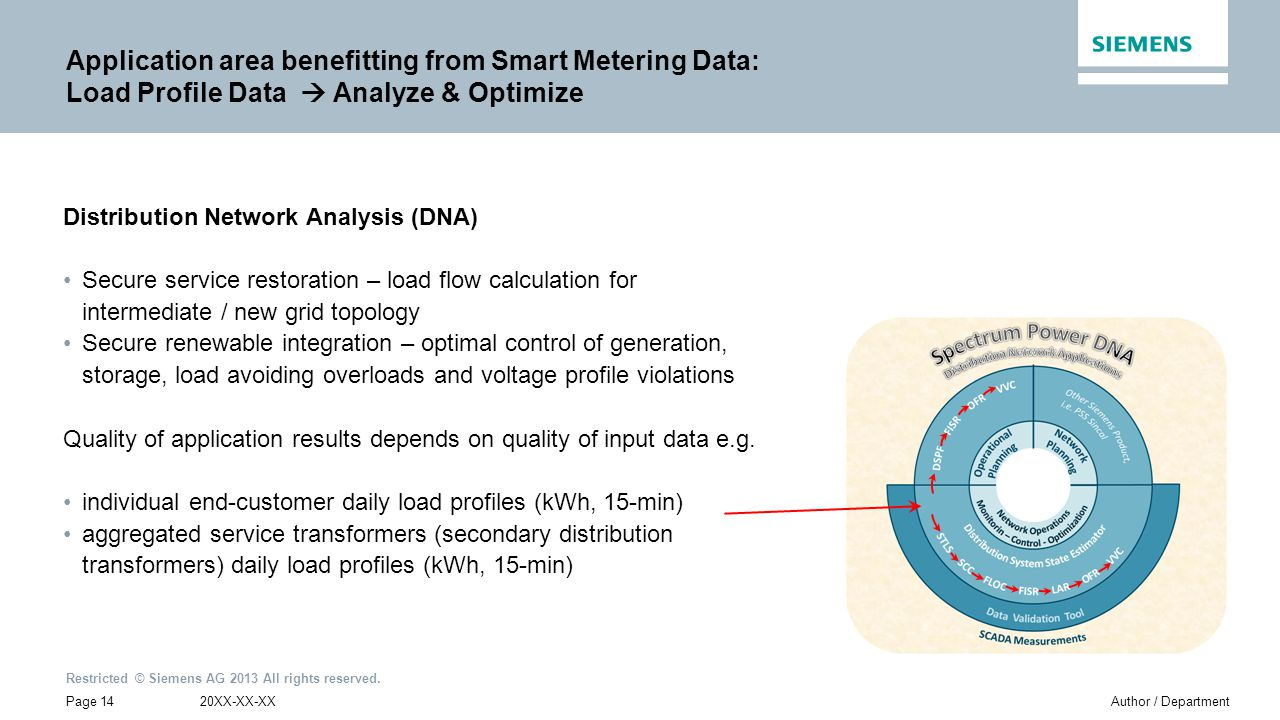 Application area benefitting from Smart Metering Data: Load Profile Data  Analyze & Optimize