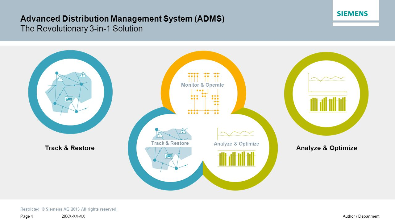 Advanced Distribution Management System (ADMS) The Revolutionary 3-in-1 Solution