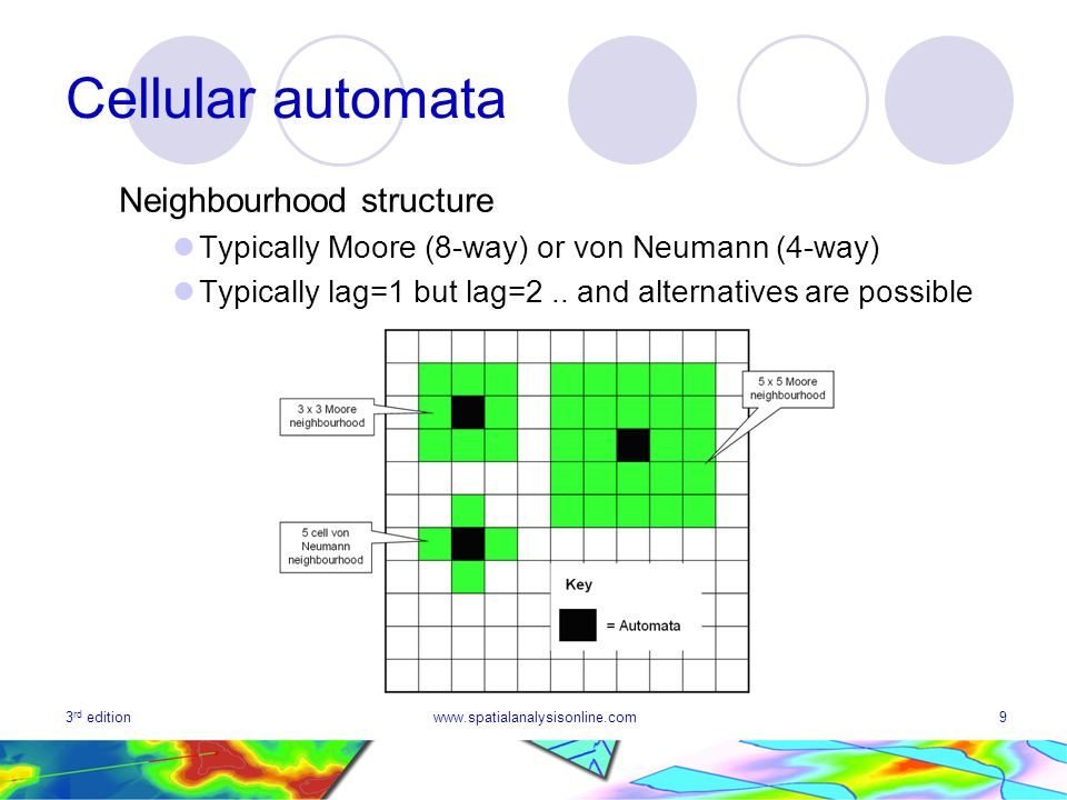Cellular automata Neighbourhood structure
