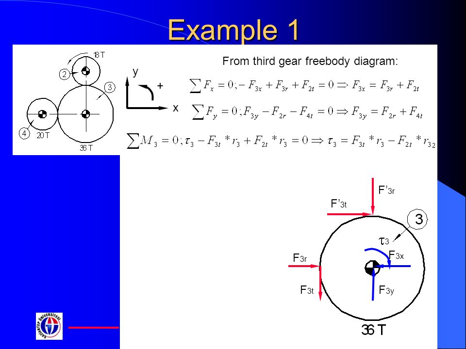 Example+1+t3+From+third+gear+freebody+diagram%3A+x+y+%2B+F%E2%80%993t+F%E2%80%993r+F3x+F3y me 302 dynamics of machinery ppt video online download